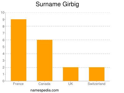 Surname Girbig