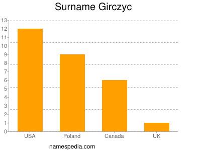 Surname Girczyc