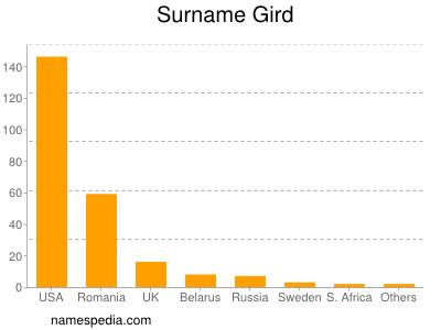 Surname Gird