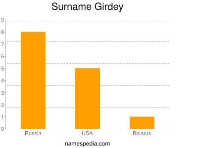 Surname Girdey