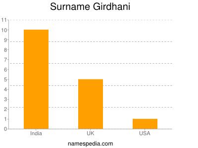 Surname Girdhani