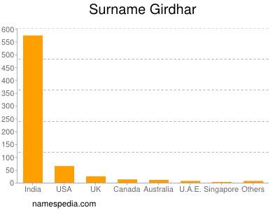 Surname Girdhar