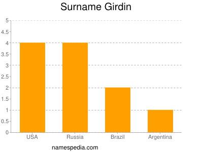 Surname Girdin