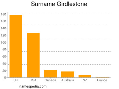 Surname Girdlestone