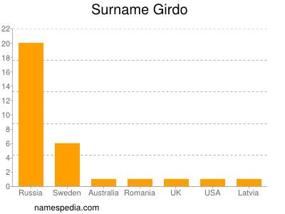 Surname Girdo