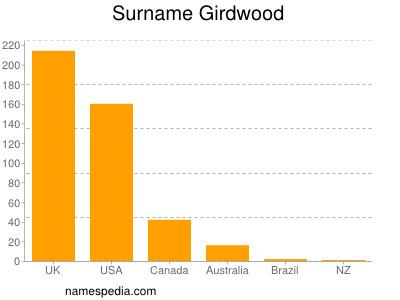 Surname Girdwood