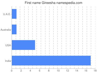 Given name Gireesha