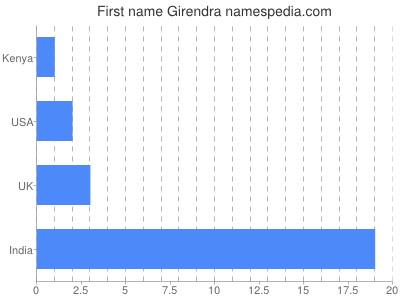 Given name Girendra