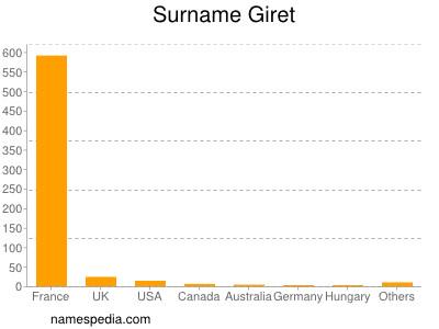Surname Giret
