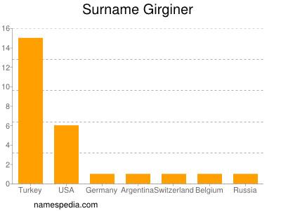 Surname Girginer