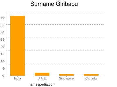 Surname Giribabu
