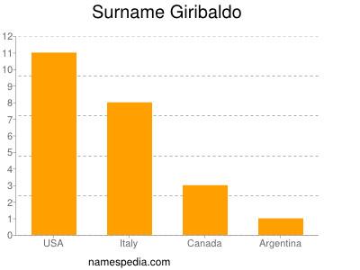 Surname Giribaldo