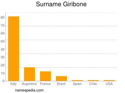 Surname Giribone