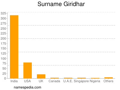 Surname Giridhar