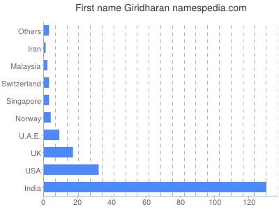 Given name Giridharan
