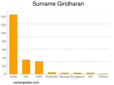 Surname Giridharan