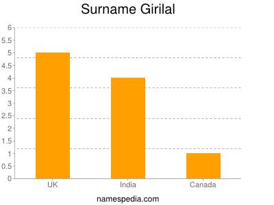 Surname Girilal