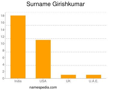 Surname Girishkumar