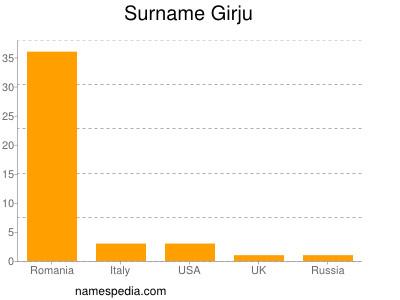 Surname Girju
