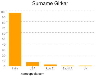 Surname Girkar
