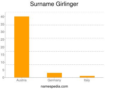 Surname Girlinger