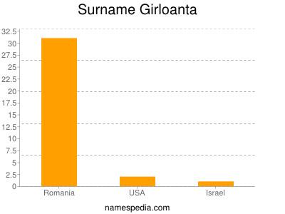 Surname Girloanta