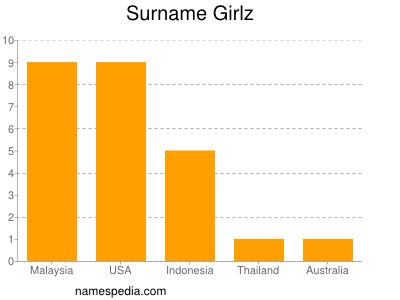 Surname Girlz