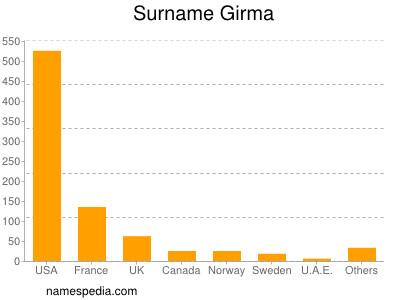 Surname Girma