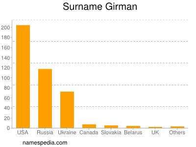 Surname Girman