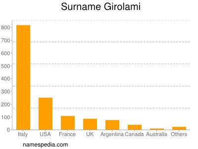 Surname Girolami