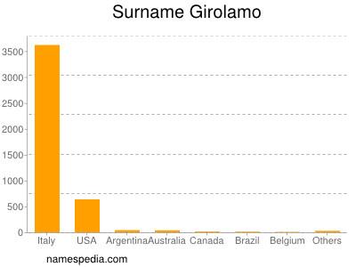Surname Girolamo