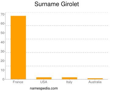 Surname Girolet