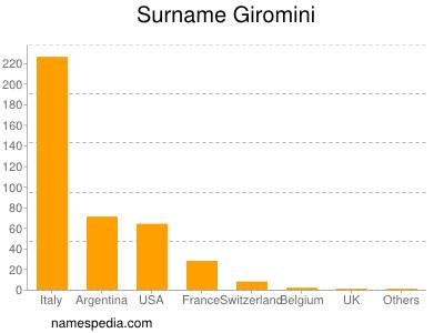Surname Giromini