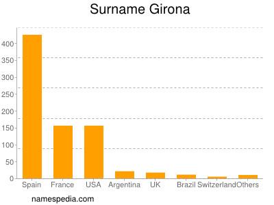 Surname Girona