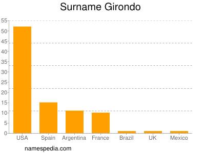 Surname Girondo