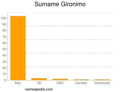 Surname Gironimo