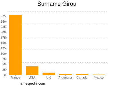 Surname Girou