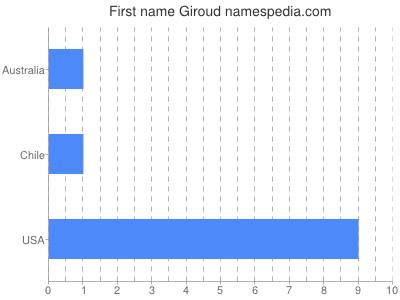 Given name Giroud