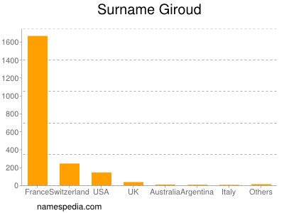 Surname Giroud