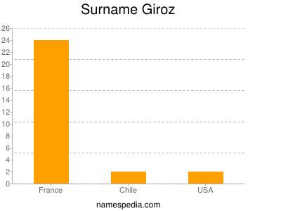 Surname Giroz