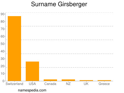 Surname Girsberger