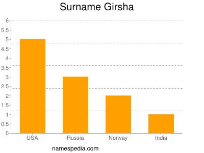 Surname Girsha