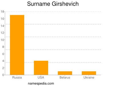 Surname Girshevich