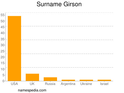Surname Girson