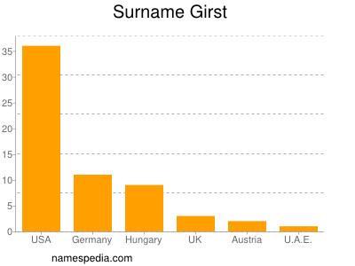 Surname Girst