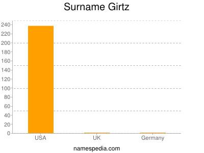Surname Girtz
