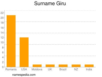 Surname Giru