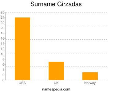 Surname Girzadas