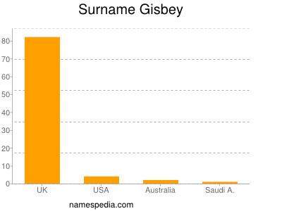 Surname Gisbey