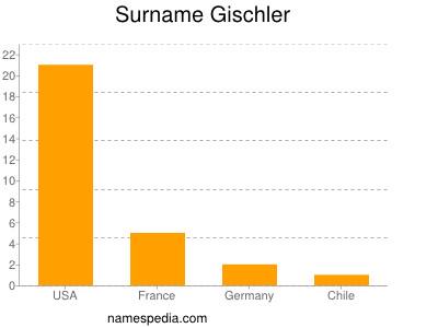 Surname Gischler